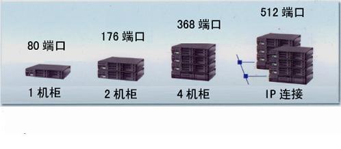 NEC-SV8100组网