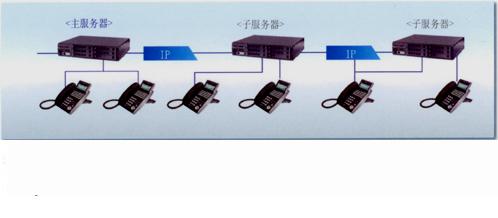 NEC-SV8100联网